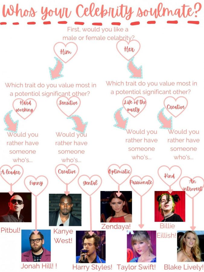 Who's your celebrity souldmate?