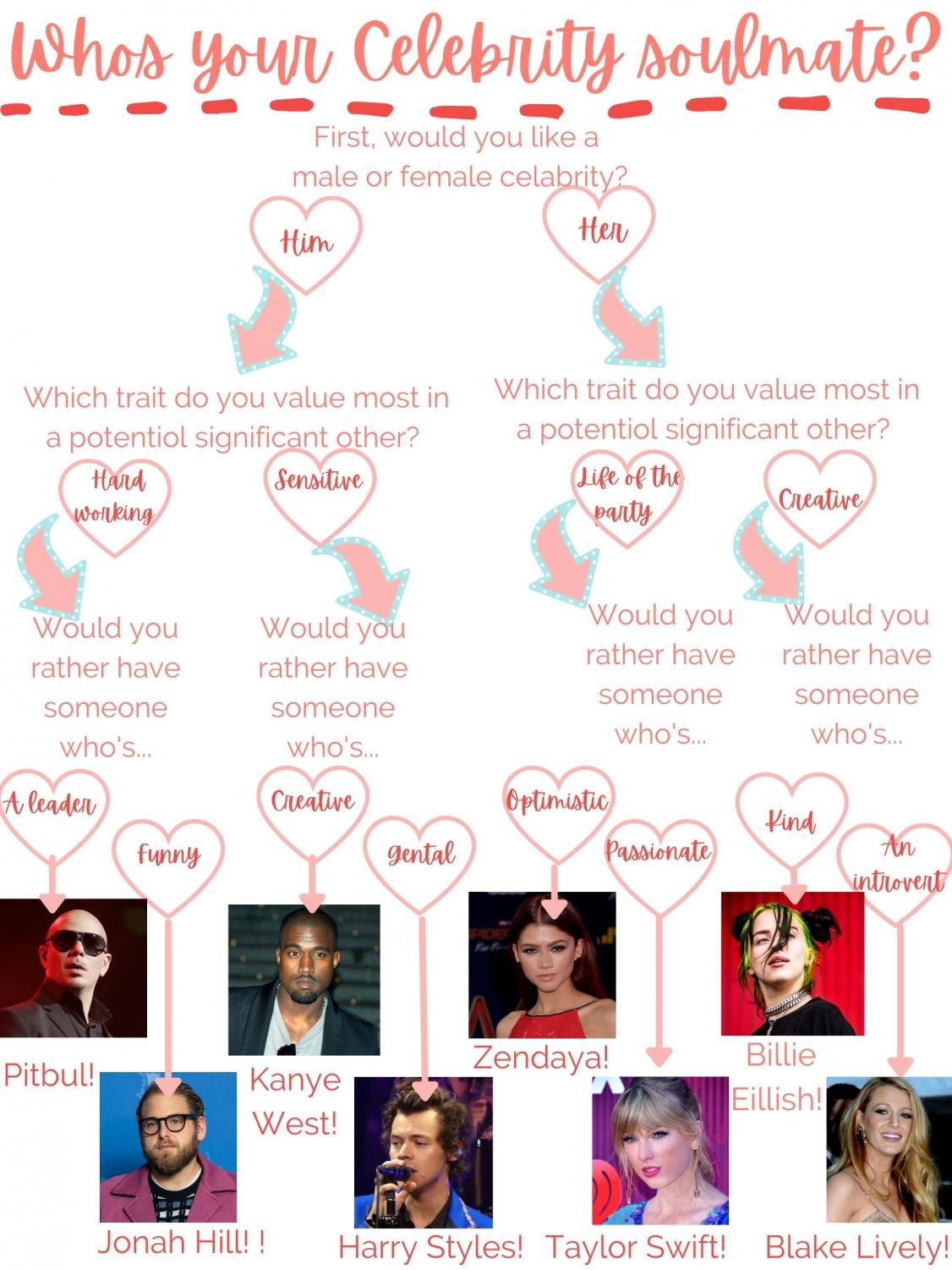 Whos your celebrity soulmate?